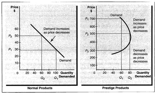 Notice that the demand for prestige products still rises as the price does.
